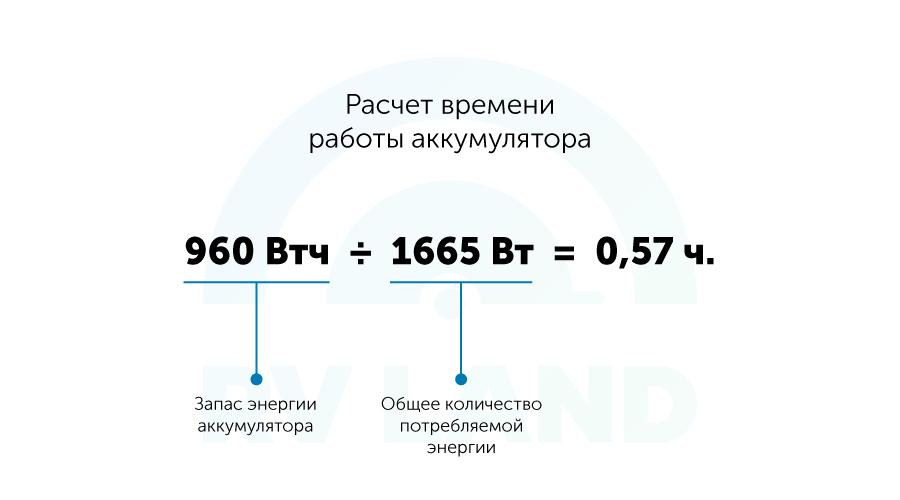 Расчет времени работы аккумулятора. 960 Втч ÷ 1665 Вт = 0,57 ч.